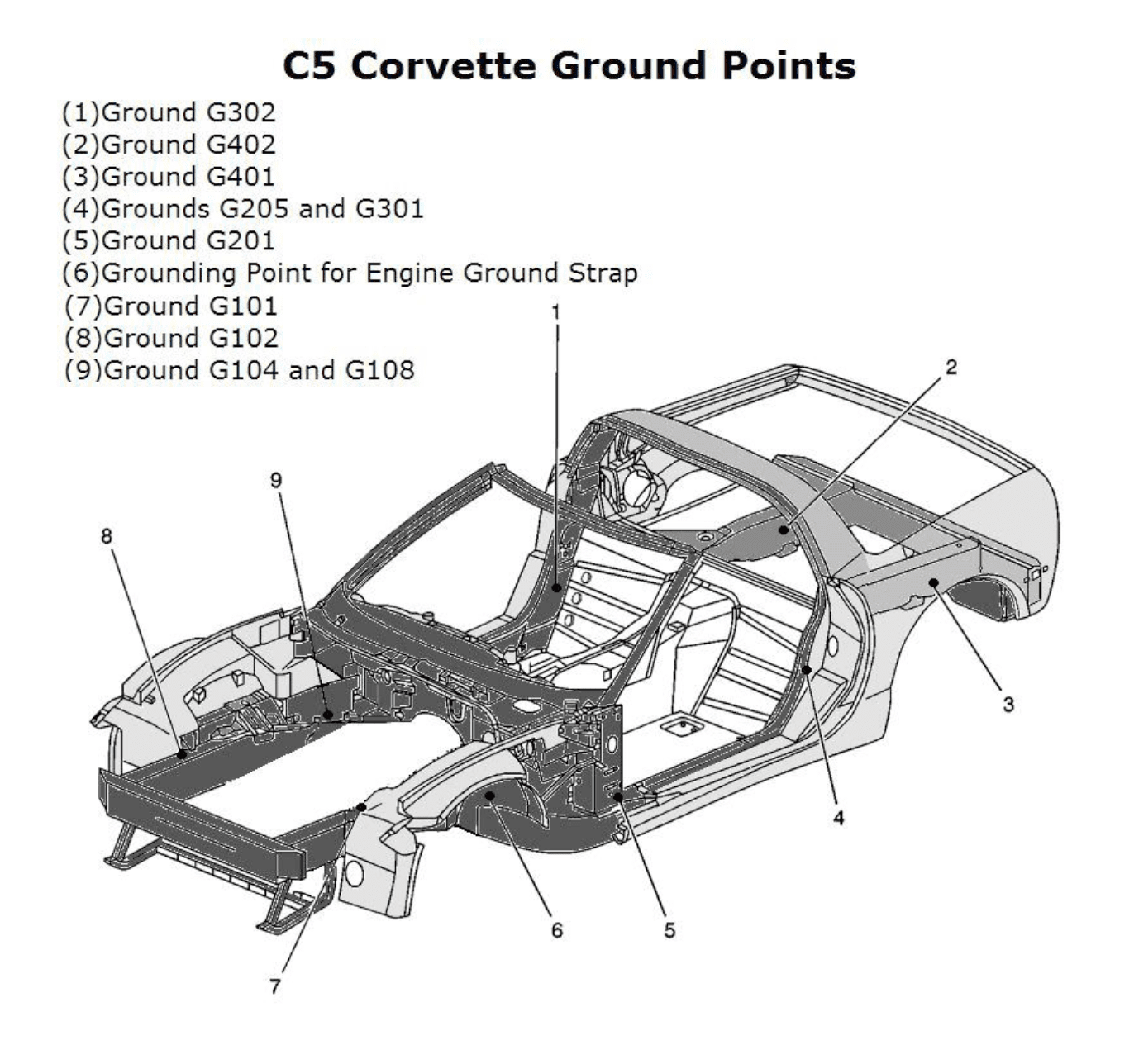 Corvette-C5-Chassis-Ground-Locations.png